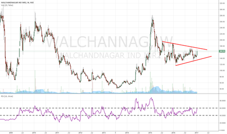 WALCHANNAG: POSSIBLE  triangle breakout