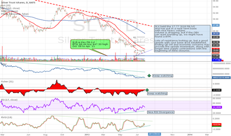SLV: Bottom Established in Silver (SLV)...?