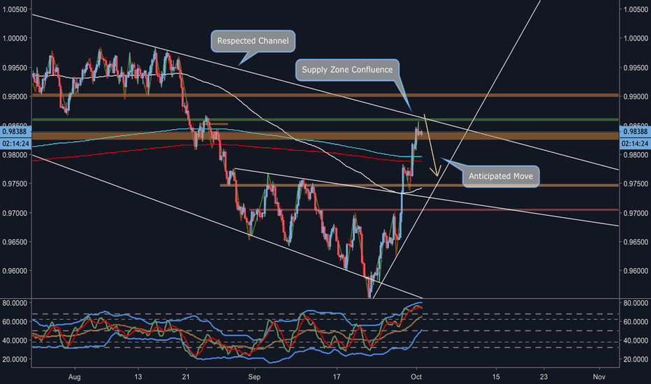USDCHF: USD/CHF Respected Channel Reversal