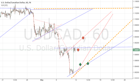 USDCAD: USDCAD Situation