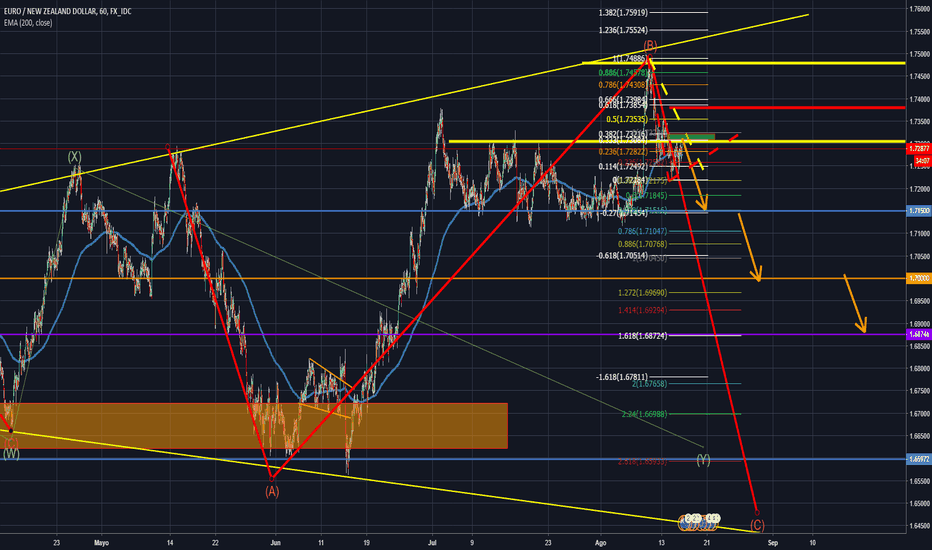 EURNZD: Triangulo de expansión Eur nzd