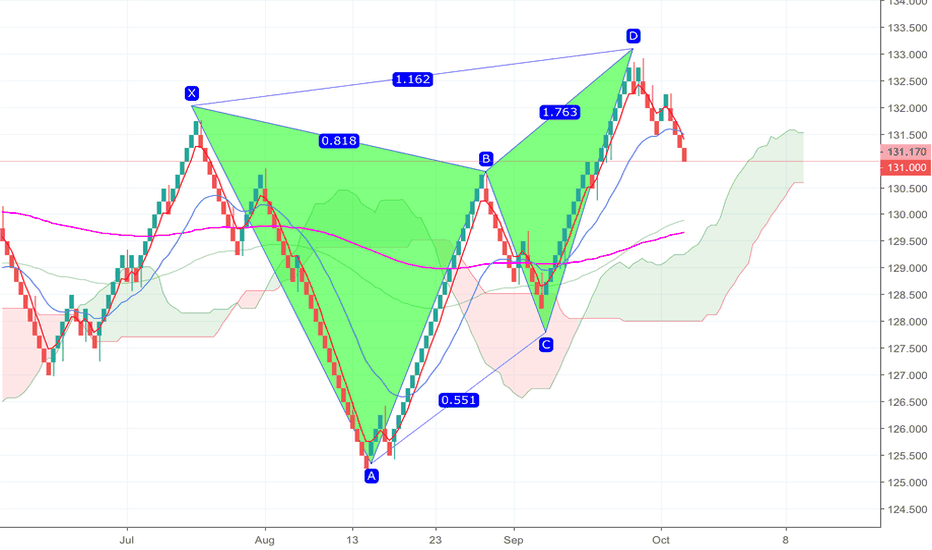 EURJPY: EURJPY bearish butterfly