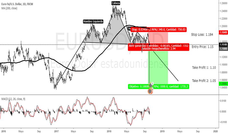 EURUSD: Venta EUR/USD D1