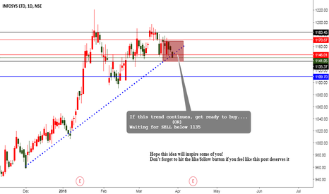 INFY: INFY NEXT MOVE ANALYSIS