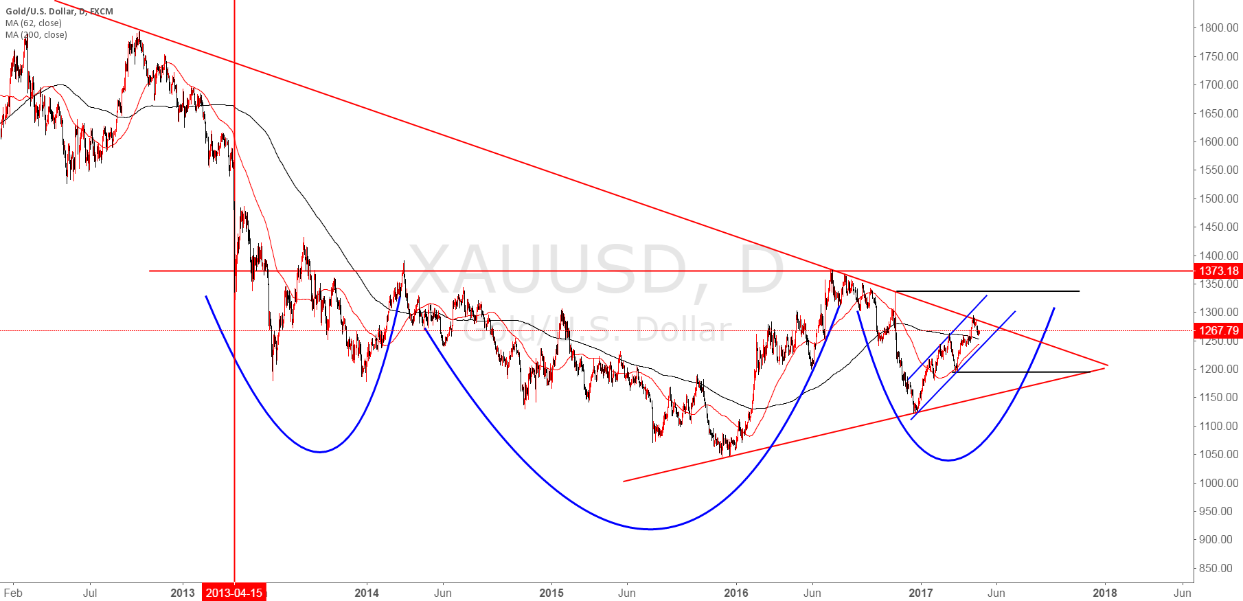XAUUSD micro picture five years of gold