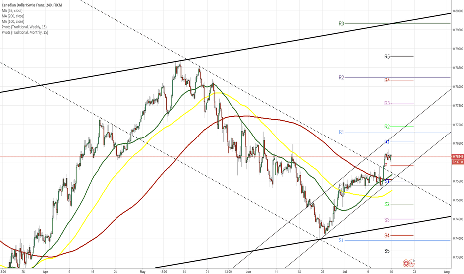 CADCHF: CAD/CHF 4H Chart: New channel reveals