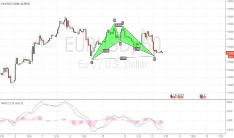EURUSD: EURUSD completed a bullish Bat
