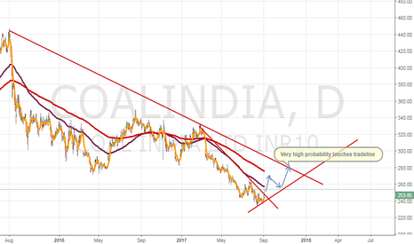 COALINDIA: Buy Coal India