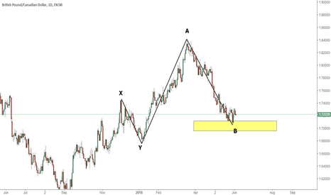 GBPCAD: GBPCAD 1D for long