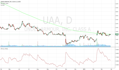 UAA: Possible Breakout