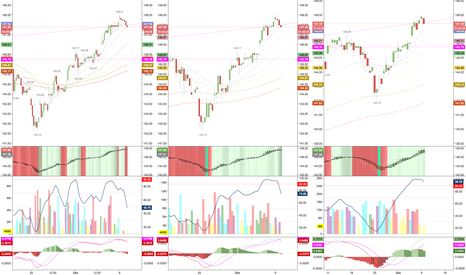 QQQ: lots of support, bulls are going to push to BTFD...