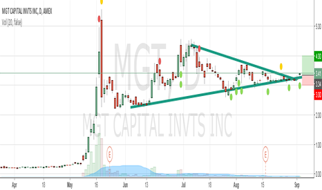 MGT: MGT Long on breakout signal