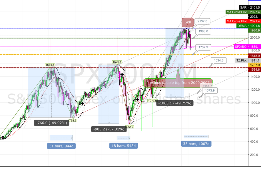 20160121 Possible target for SPX500 at 1073 for 50% loss