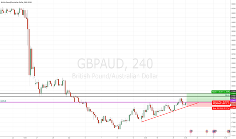 GBPAUD: GBPAUD TO THE UPSIDE PENDING..