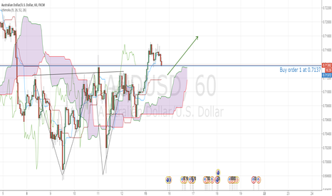 AUDUSD: AUDUSD buy after double bottom confirmed
