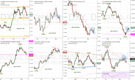 AUDUSD: The big picture in US$