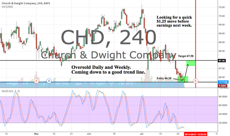 CHD: Oversold Daily and Weekly but just looking for a quick $1.25