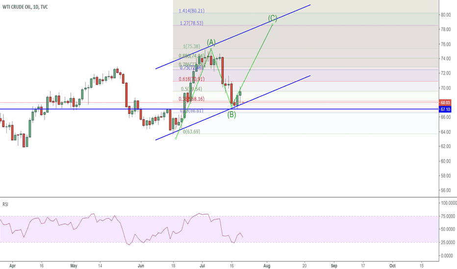 USOIL: USOIL: a new contract rollover to 78 -80?