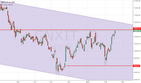 CNXIT: Nifty IT - Best trade of the month.