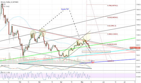 BTCUSD:  BTCUSD what to expect from the market