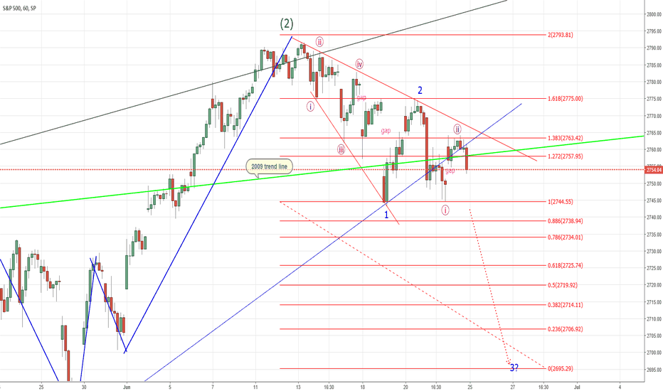 SPX: SPX - Lets go counting (updated)