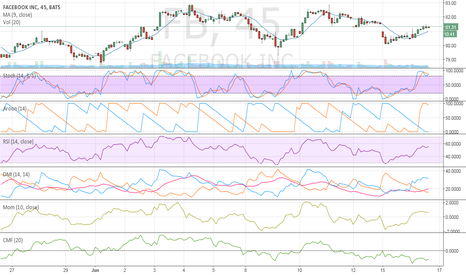 FB: Facebook just retraced the high from 6/11 and the low yesterday
