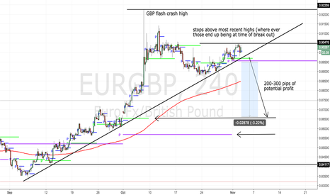 EURGBP: Is it time to buy GBP? Check this out