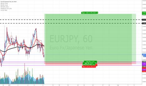 EURJPY: EURJPY: Buying at fresh demand zone