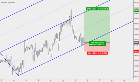 EURCAD: EURCAD: Buy Opportunity at Lower Parallel