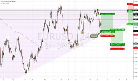 EURUSD: EURUSD Long Scenario