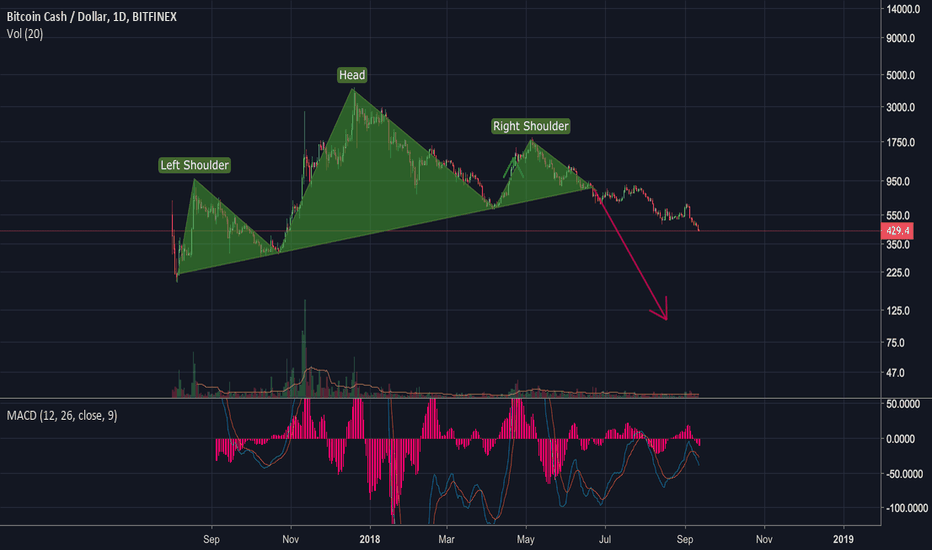BCHUSD: Bcash capitulation is nigh