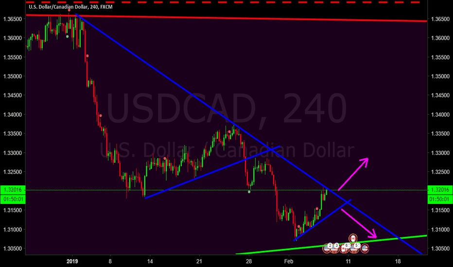 USDCAD: usd cad, wait for break,