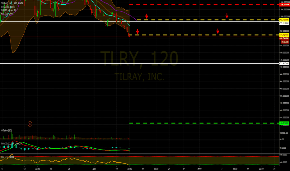 TLRY: Продажа TILRAY