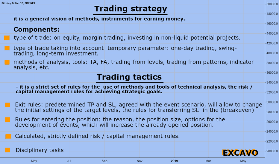 BTCUSD: BTCUSD Trading strategy   and Trading tactics