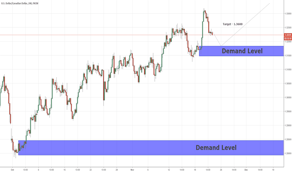 USDCAD: Long Terms Supply&Demand For USDCAD  22/11/2018
