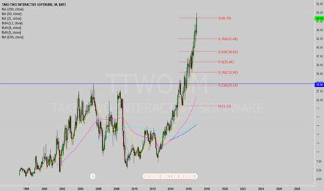 TTWO: Bubble?