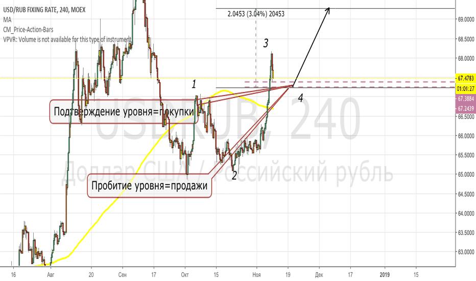 USDRUB: Рубль по тренду