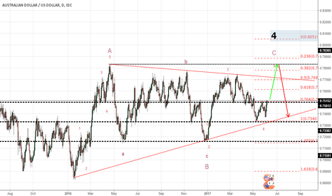 AUDUSD: AUDUSD Might be in the last Correction