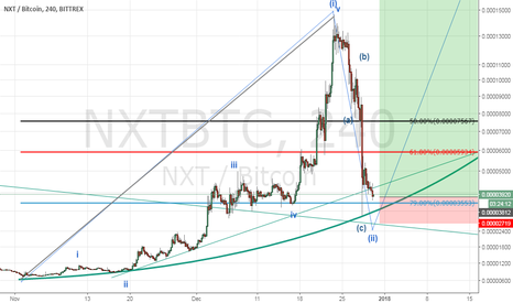 NXTBTC: minor view of nxt wave2 has compleate