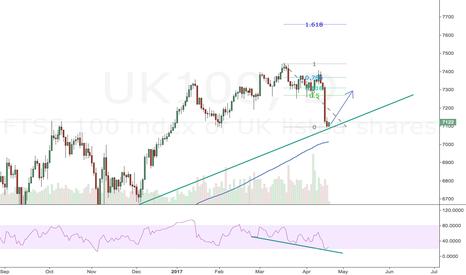 UK100: FTSE 100 - Long