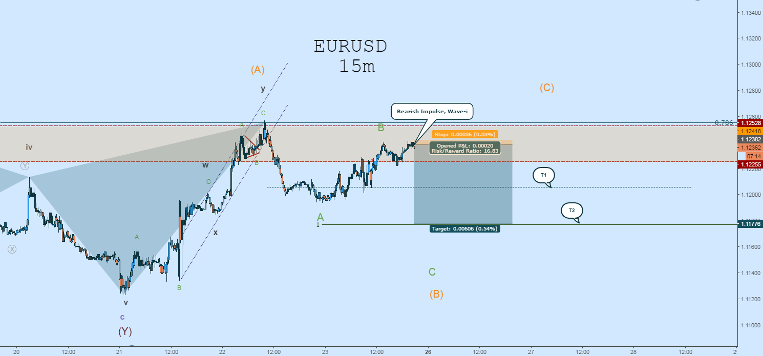 EURUSD Short: Potential Drop From Here w/ Tight Stop