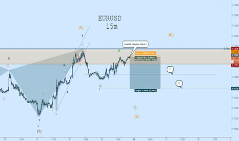 EURUSD: EURUSD Short: Potential Drop From Here w/ Tight Stop