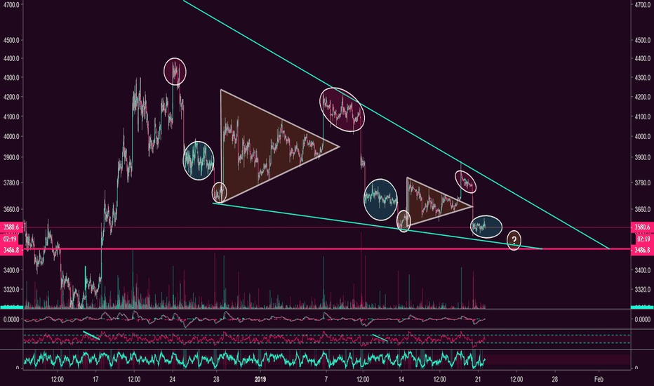 BTCUSD: BTC FRACTAL CONTINUES... Hope you profited from previous trade!