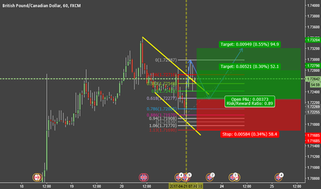 GBPCAD: Pullback from a bull flag