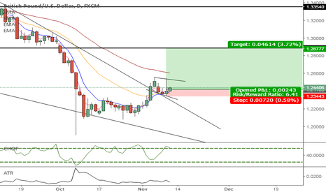 GBPUSD: GBPUSD swing high before falling off the earth, again.