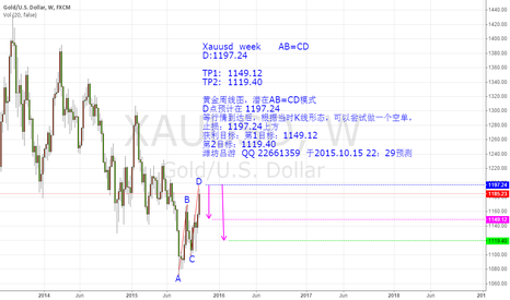 XAUUSD: XAUUSD   WEEK   AB=CD   short