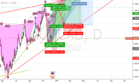 AUDCAD: Could the trend reach the last 10 years record in next year?