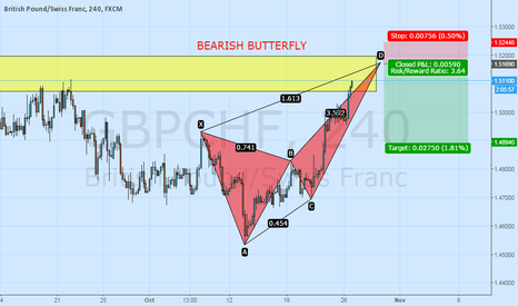 GBPCHF: BEARISH BUTTERFLY IN GBPCHF