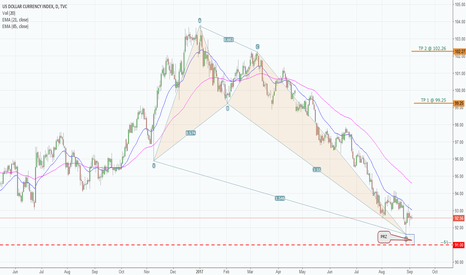 DXY: A Bullish Crab formed on DXY