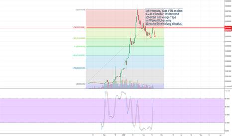 VENBTC: VEN/BTC mittelfristige Prognose Fibonacci Grundmuster
